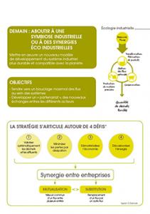 EICOsystème Ecologie industrielle